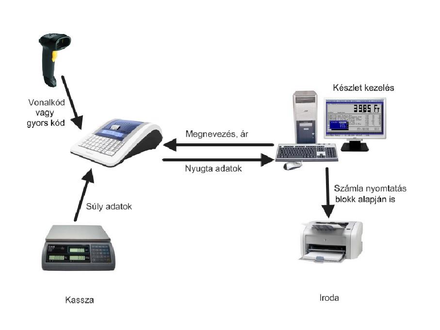 Juta-Euro pénztárgép rendszer működési vázlat